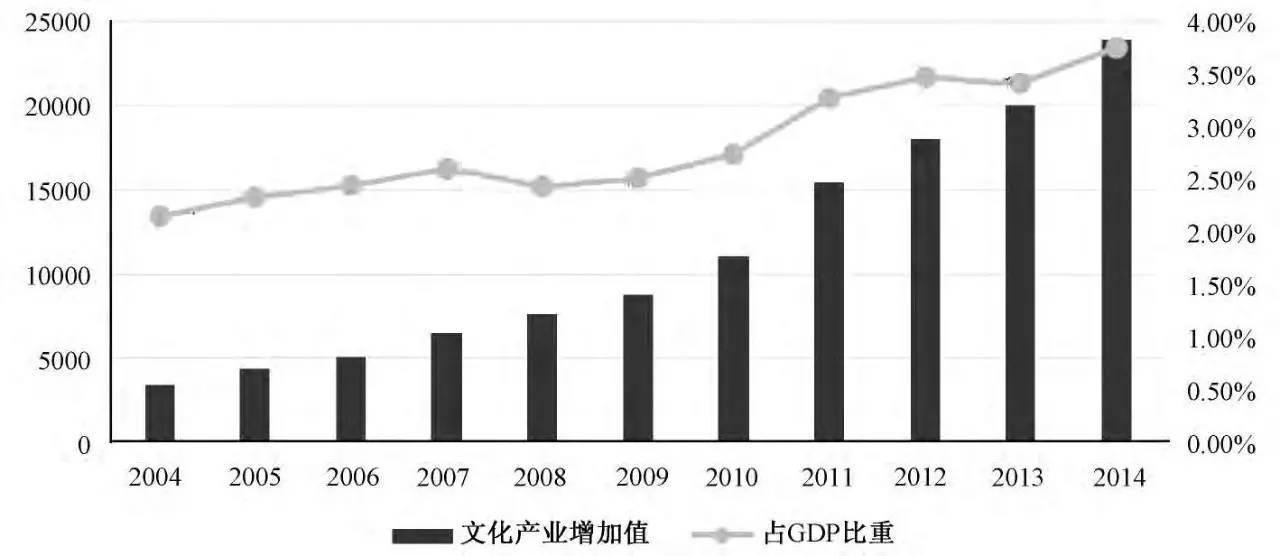 中国各行业占gdp比重_服务业 十二五 发展目标确定服务业增加值比重将超一二产业