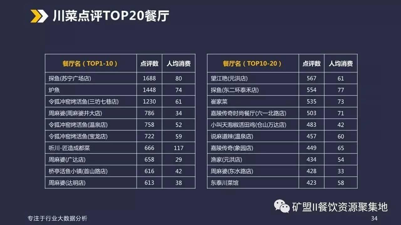 福州餐饮业态大数据分析报告(内赠87页PPT)_