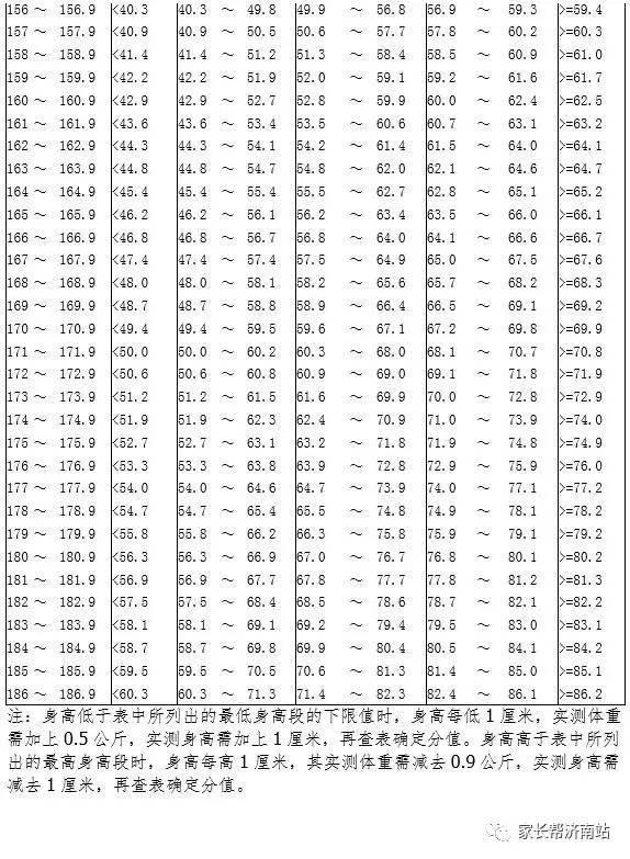 男生身高体重对照表:               请关注济南教育局官方网站)
