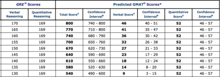 固定 gre quant 分数为169,变动 gre verbal 分数
