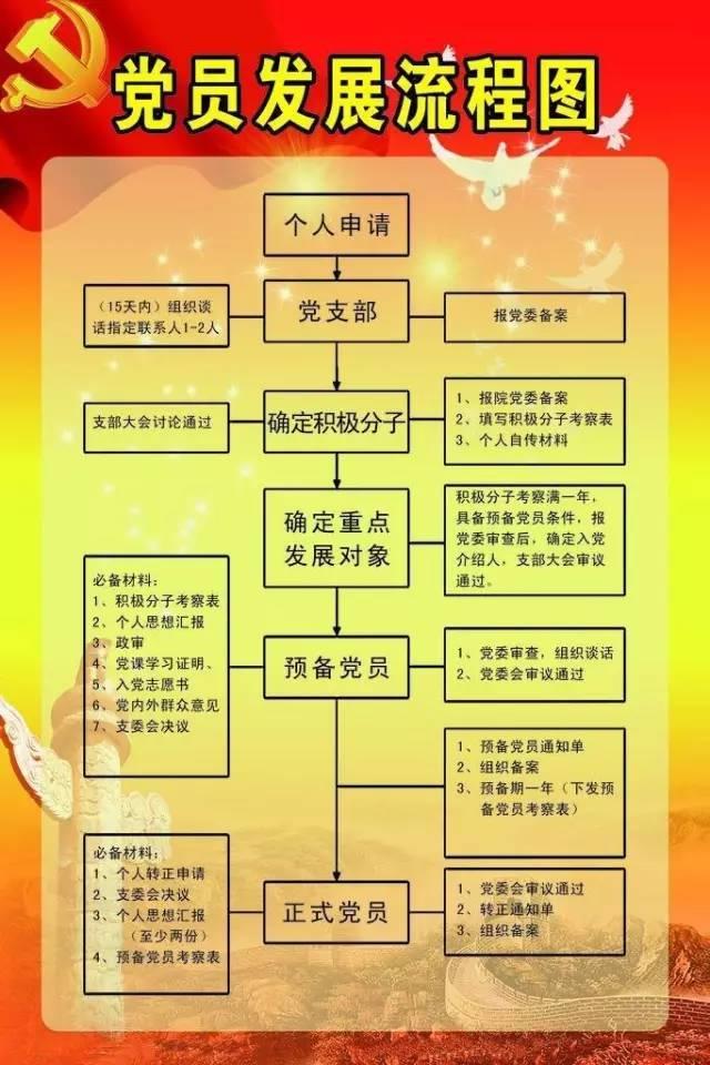 党支部党员大会会议流程图