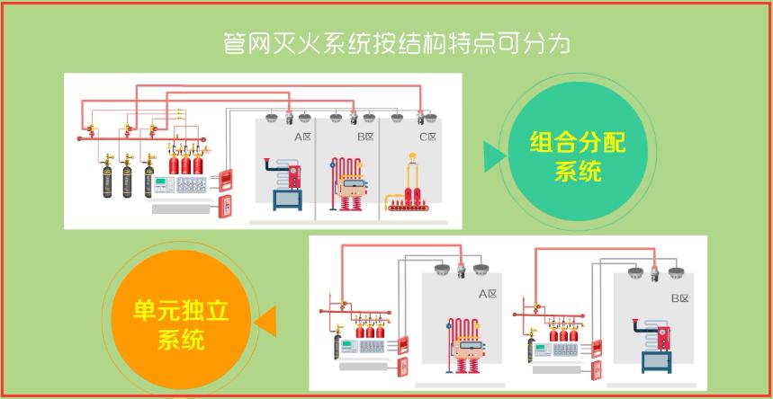 建构筑物消防员中级-气体灭火系统的类型