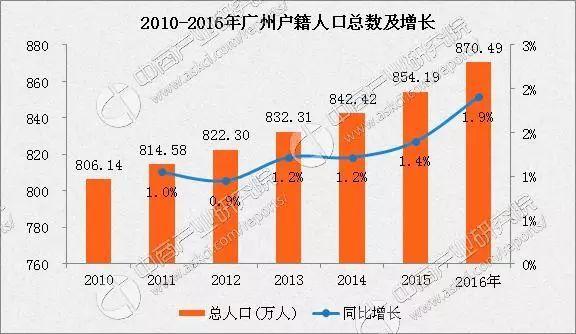 广州各区人口数量2020年统计_广州各区人口图