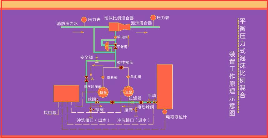 建构筑物消防员中级- 泡沫灭火系统组件的维护保养(上)
