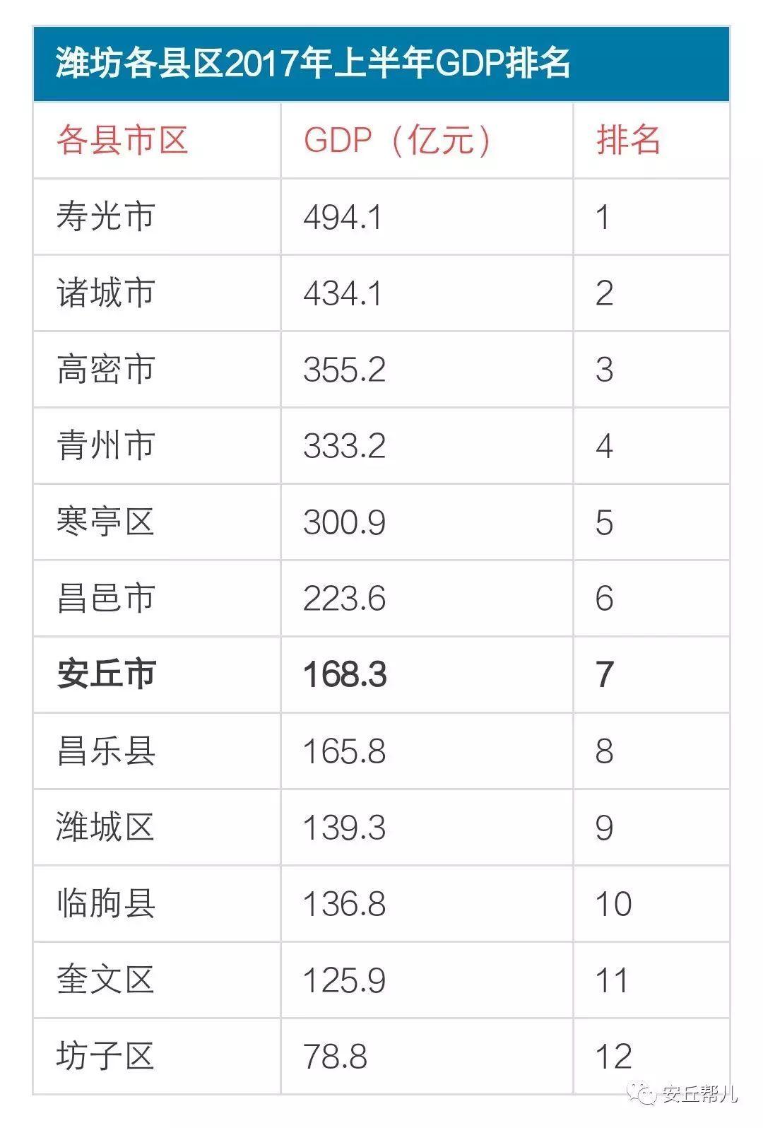 潍坊各个地方gdp_浙嘉 实在太憋屈 市本级体虚,5县市离心,好处没摊上,调控整一起 嘉兴(3)
