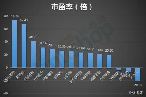 14家超市企业大乱斗:永辉、高鑫市值攀高,你猜猜谁垫底?