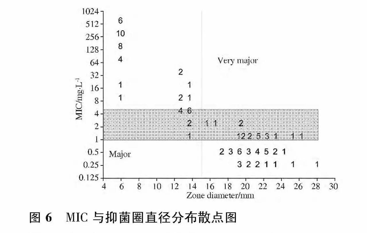 抑菌圈的原理_2.2.6最佳浸提时间   从图6得出,0-2 h,抑菌圈直径下降,开始溶解不够充分,抑菌圈直径减小;在2-6 h内抑菌圈直径逐渐上升,蜡样芽孢杆菌4h时到达最