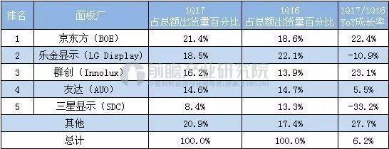 内置的LCD面板由三星公司生产,图像改变频率为100hz。_由于三星近两年已经把重点转向oled面板市场,lcd产线正在不断关闭