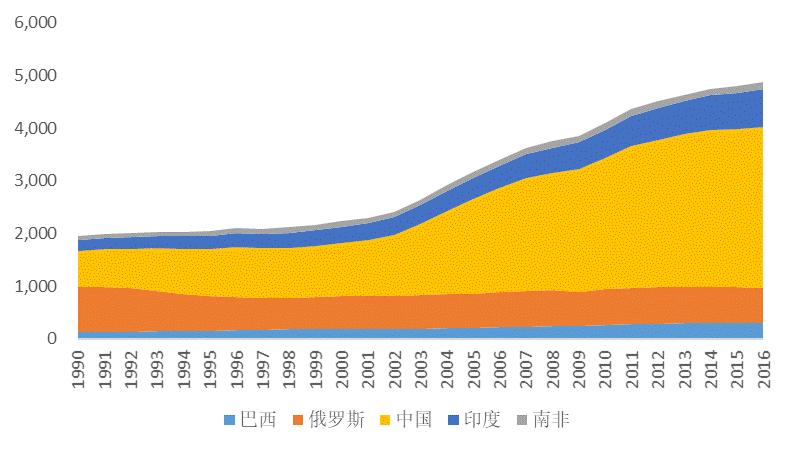 金砖五国能源图谱