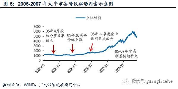 从A股经验看股票的战术资产配置——大类资产配置方法论