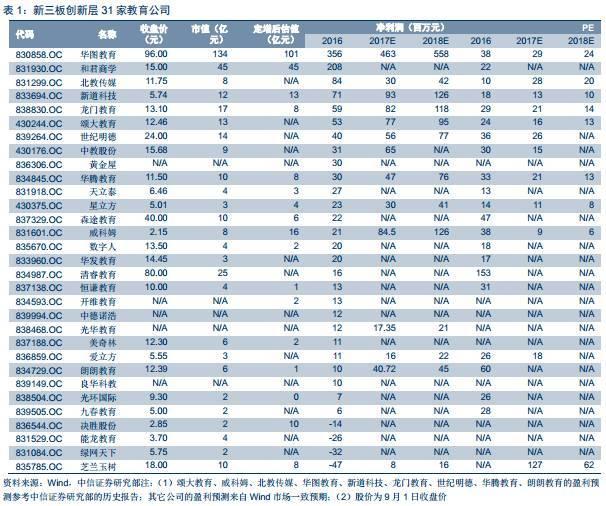 跨市场教育行业周报201709042017年第32期—松发股份2000万