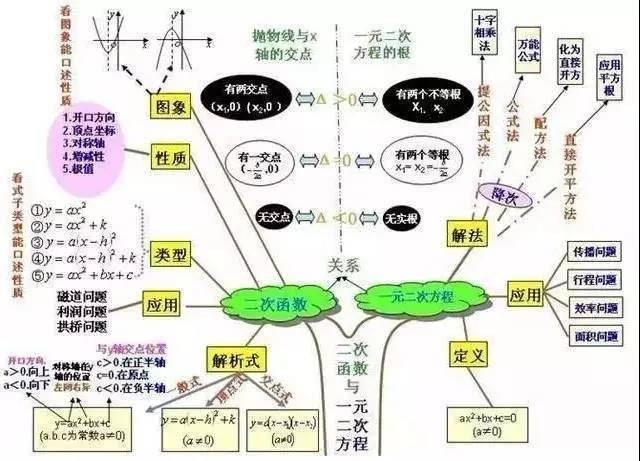 【干貨】初中數學思維導圖(一)圖片