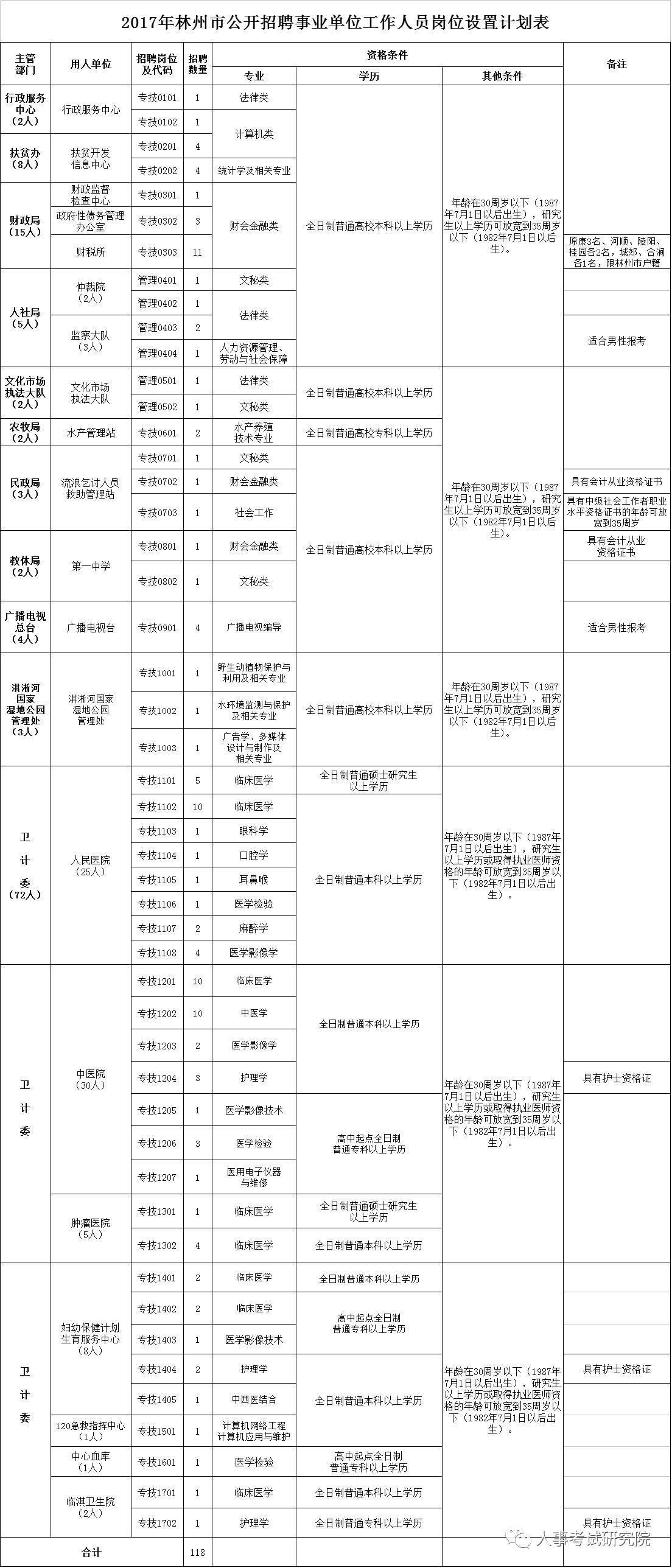 林州市人口普查公示_人口普查