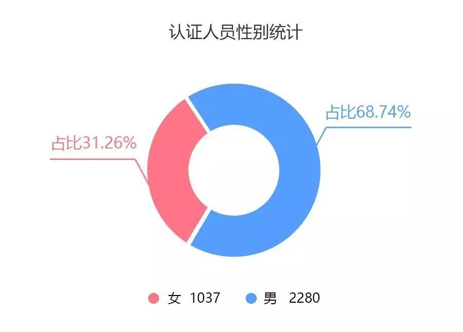 全国适婚年龄女性人口占比_2021年人口年龄占比图