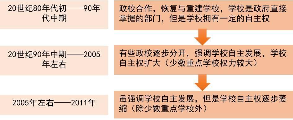 王雄:学校去行政化,可能性有多大?