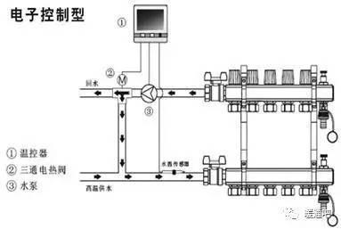 构成:循环泵,三通阀,控制头(电磁阀或电热阀),温控器,远传传感器图片