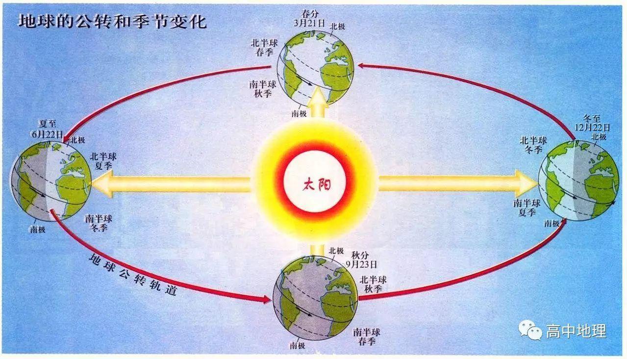 分分钟学会什么是地球的公转?