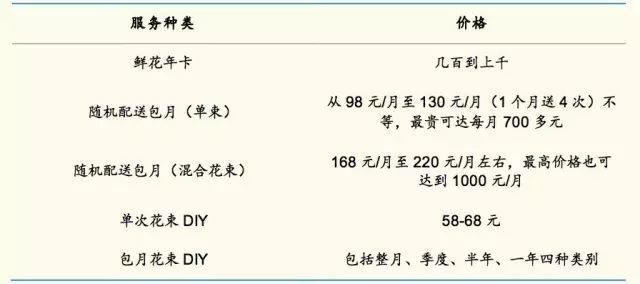 鲜花电商服务种类和价格概览