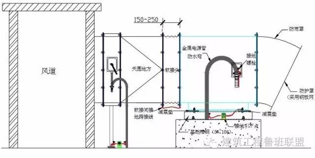 右进线要求; 3)部分风机接线端子进行换位改型.