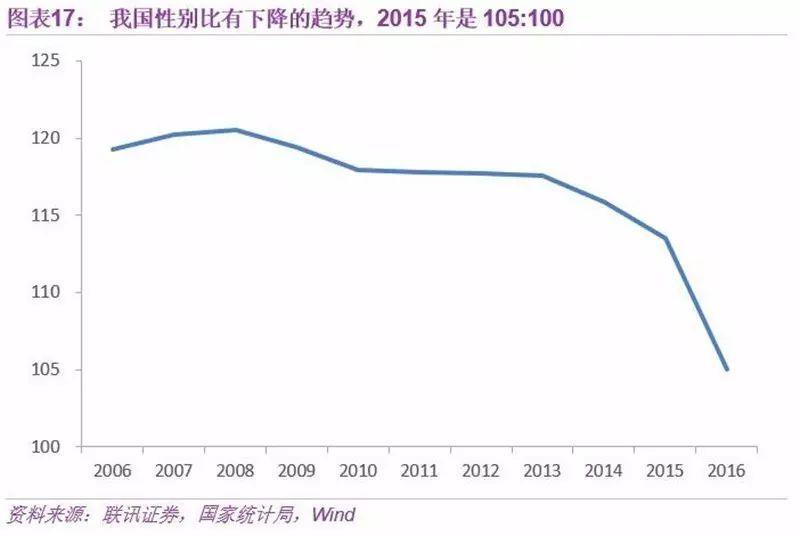 2050中国人口_2050年,当你老了 中国人口大数据