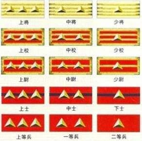 日本军衔_日本军衔从大到小依次为: 陆军大臣:元帅,大将,不过元帅实际上并不是