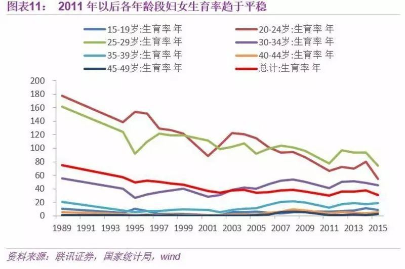 中国人口历年数据_数据来源:历次《中国人口普查资料汇编》、历年《中国人口