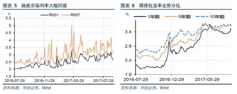 【券商报告】久违的强势人民币――每周经济观察