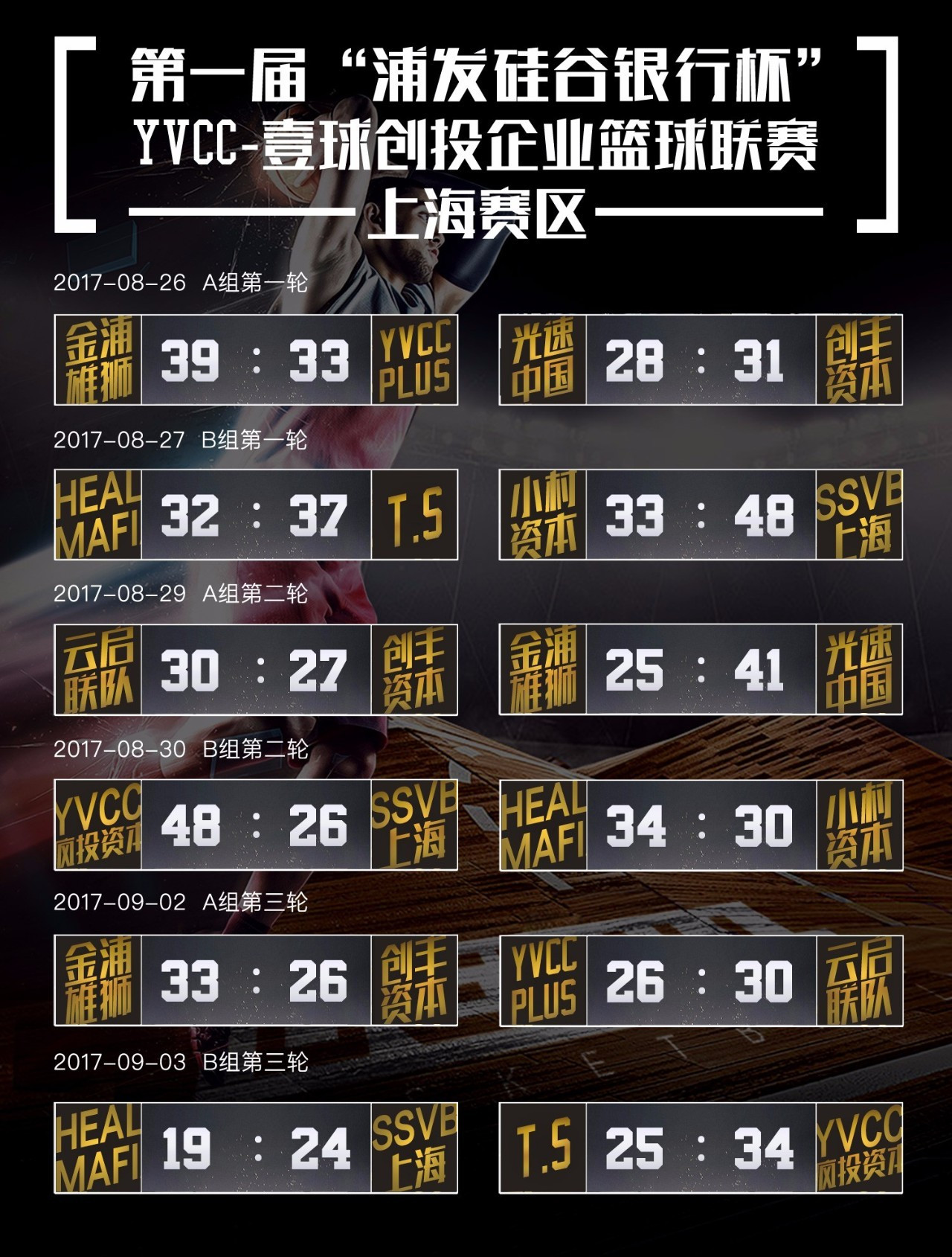 创投联赛上海站四强产生:YVCC疯投资本4战全胜战绩领跑