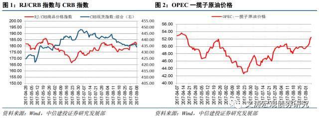 上游价格回升,生产稳中分化——国内宏观经济周报17.09.03-17.0