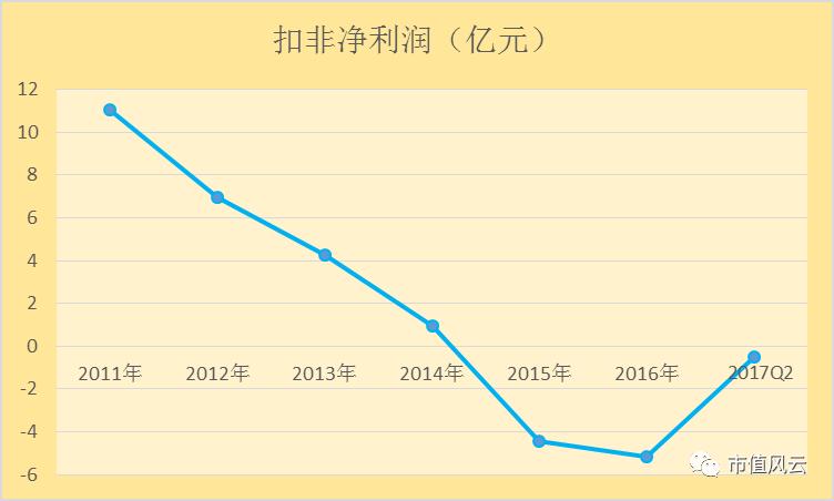 """美特斯邦威大败局:昔日徐翔""""玩伴"""",今日市场""""弃儿"""""""