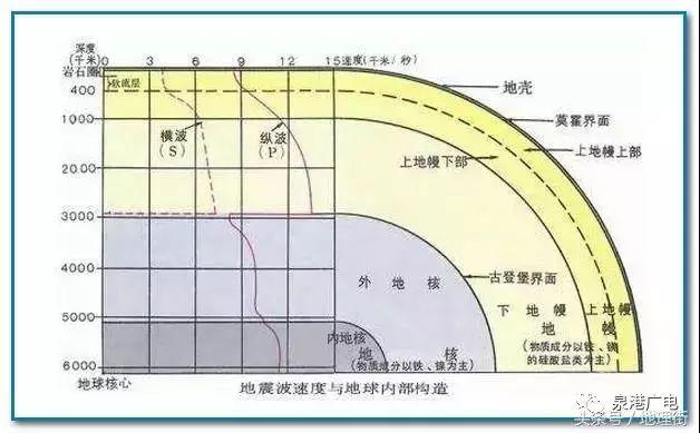 地球内部速度结构