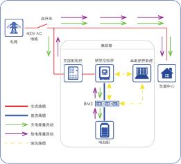 葡京线上网址:煦达新能源:国内首套MWh级梯次利用工商业储能系统项目成功投运