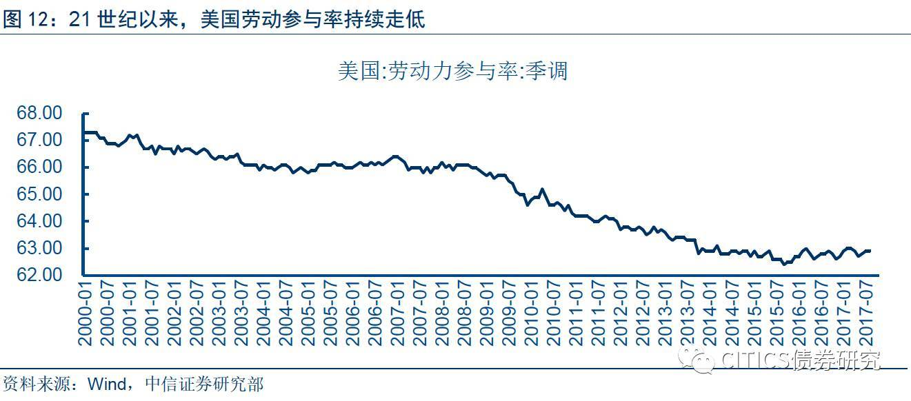 """【货币政策2.0系列之十五】是""""滞胀""""还是""""大缓和"""",经济周期、货币政策与资产价格的关系"""