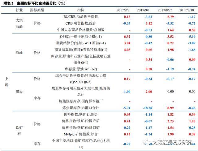 【中信建投_宏观】上游价格回升,生产稳中分化――国内宏观经济周报(17.09.03-17.09.09)