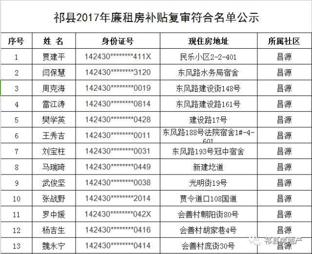 祁县最新道路规划图