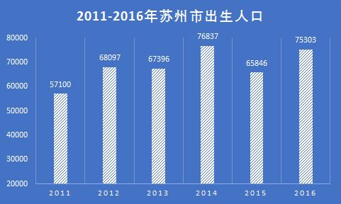 苏州多少人口_南京与苏州,差距究竟有多大