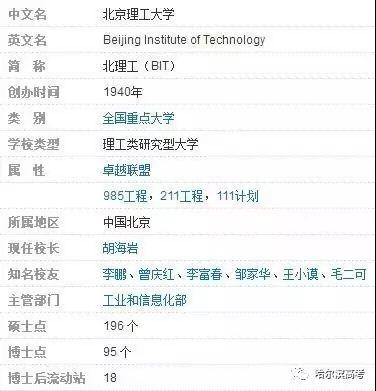 NO.11北京理工大学!2017年在黑龙江省录取情况+最全介绍!是你目标吗?