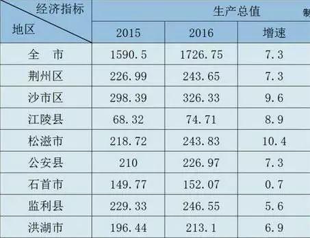 湖北石首县gdp_发钱啦 石首19个村被国家点名,快看有你家乡吗(3)