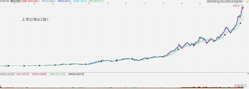 一只股票牛叉之前需要傻叉多少次?