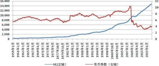 美联储非常规货币政策之路:从量化宽松到缩减资产负债表
