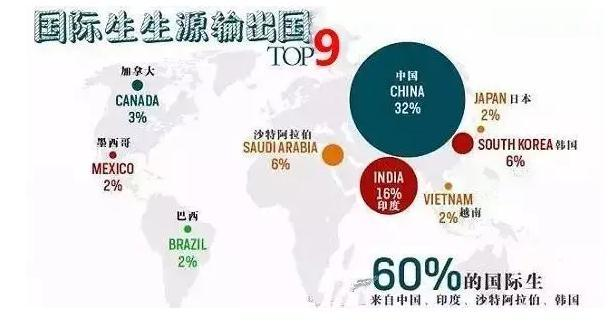 现今留学生的竞争力都体现在哪?