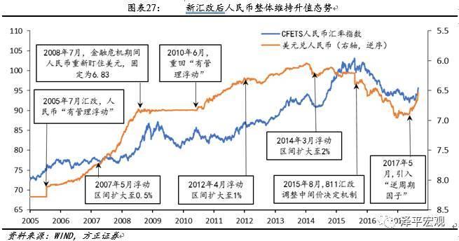 人民币升值中国gdp美元_人民币升值趋势不变 升值利多股市 利空债市