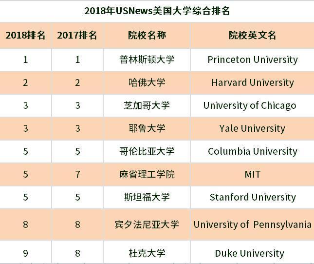 2018 us.news美国大学排名!