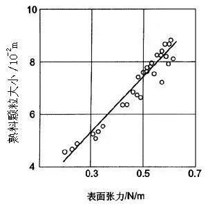 表面张力形成的原理是什么意思_肌张力高是什么意思