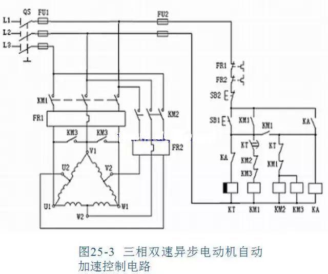 图3 先合上电源开关QS,按下启动按钮SB1,时间继电器KT、接触器KM1、中间继电器KA先后得电且自锁,将电动机定子绕组接成形,电动机以低速启动运转,并通过时间继电器KT和接触器KM1的常闭触点对接触器KM2、KM3进行联锁。 同时,KA的得电使KT失电,经过一段时间的延时,时间继电器KT延时断开触点断开,接触器KM1失电,使接触器KM2、KM3得电,电动机的定子绕组自动地转为YY接,电动机作高速运转。