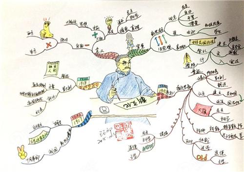 都知道思维导图作用大,那么思维导图怎么画呢图片