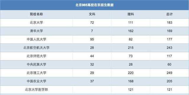 北京八所985,实力悍将,王牌专业数不清