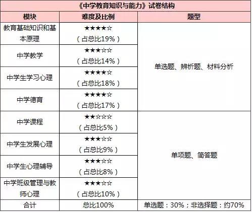 新乡人事考试中心_划重点   河南教师资格证中小幼公共科目各模块难度大比拼!