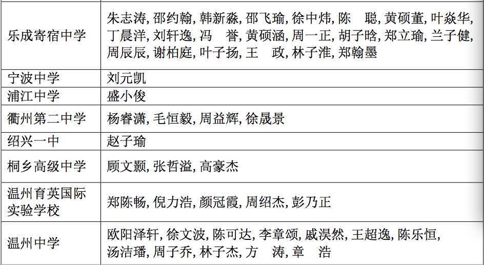 这个竞赛,北大清华最为看重!浙江119名牛娃上榜,哪几所高中最强?