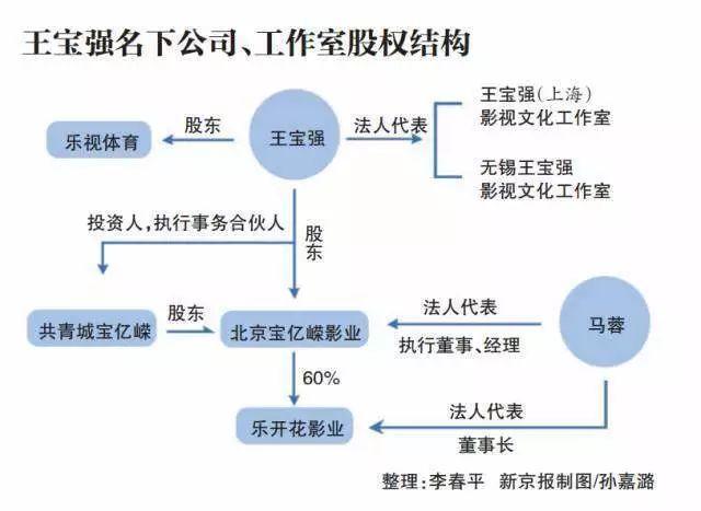 """王宝强究竟有多少钱?哪些被马蓉宋喆""""挖""""走了?"""
